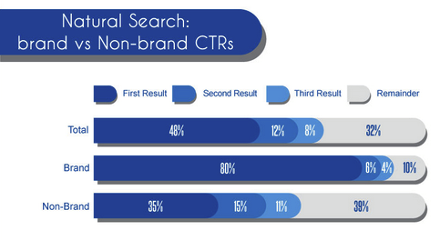Clickthrough rates brand vs non brand in Google Search