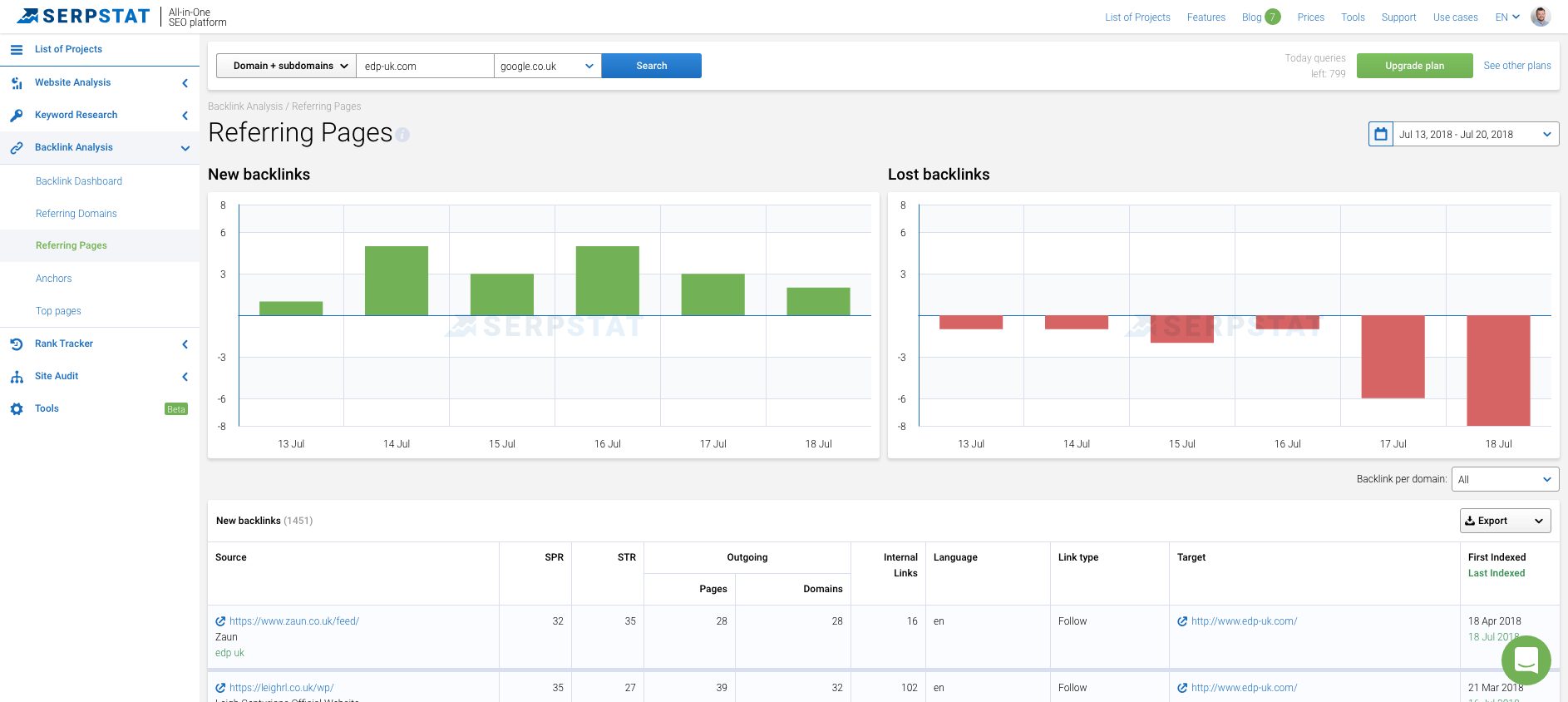 Referring Pages Dashboard