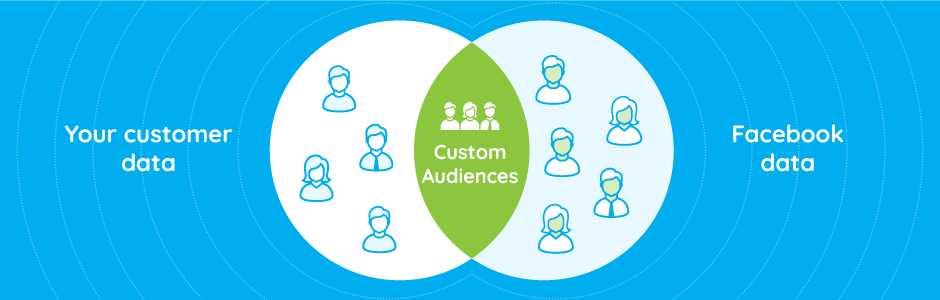 The relationship between customer data and facebook data to show a custom audience