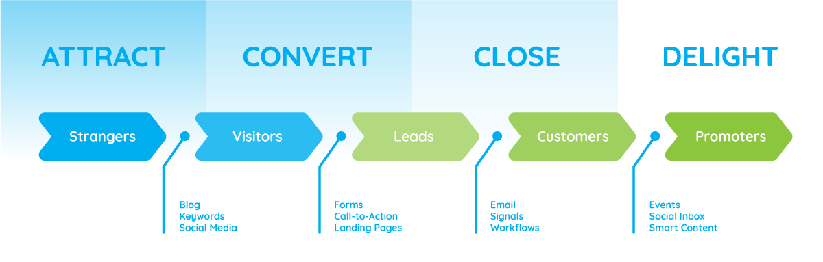 Attract, convert, close and delight - The RACE marketing method
