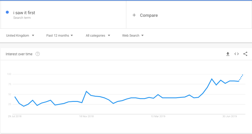 Increase in searches for I saw it first