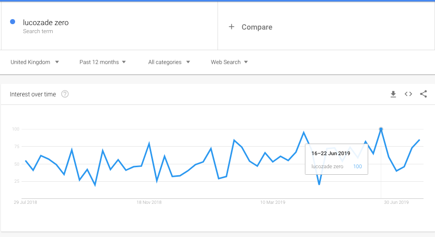 Lucozade google searches peaked around June