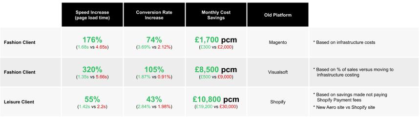 Ecommerce performance improvements gained using Aero Commerce