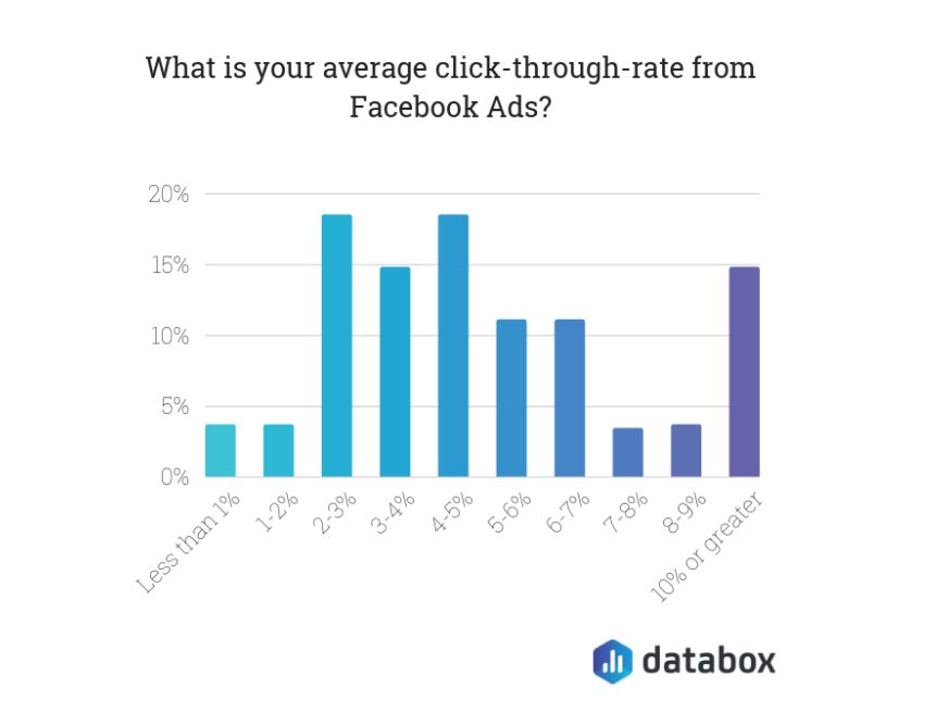 Average CTR Facebook